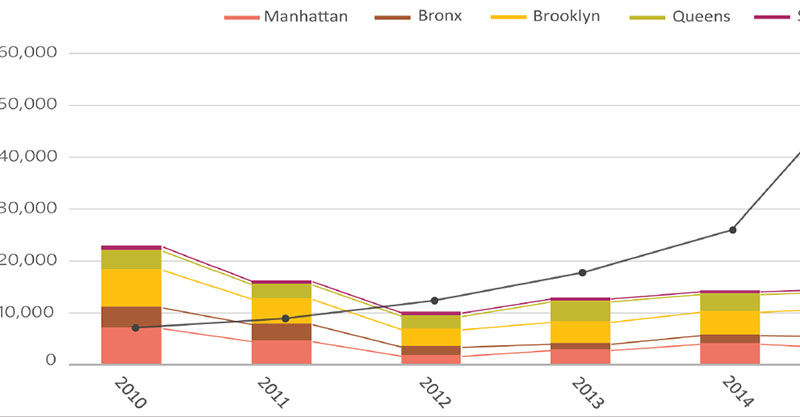 Link to NYC Housing Production Snapshot 2010 – 2017 Info Brief