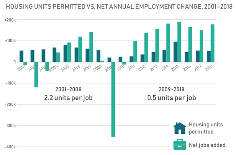 Housing units Permitted vs. Net Annual Employment Change, 2001-2018