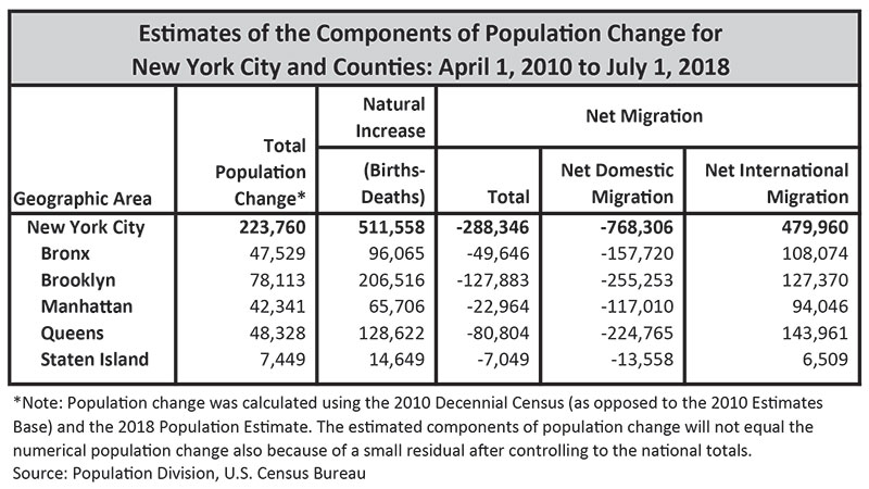 Estimates of the Components of Population Change for NYC and Counties: April 1, 2010 to July 1, 2018