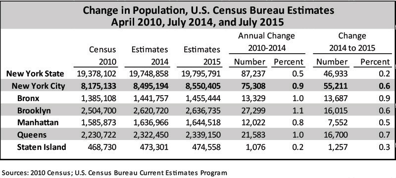 Change in Population, Census Bureau Estimates
