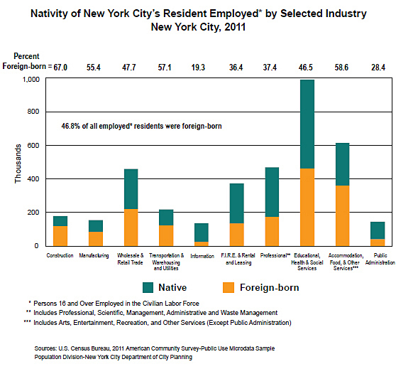 Nativity of New York City's Resident Employed* by Selected Industry New York City, 2011