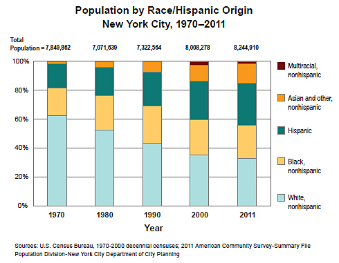 Population by Race/Hispanic Origin New York City, 1970-2011