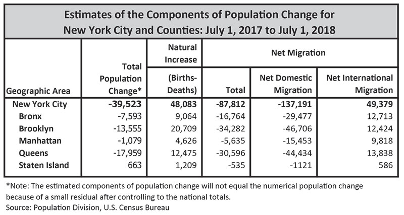 Planning-Population-Current and Future Populations - DCP