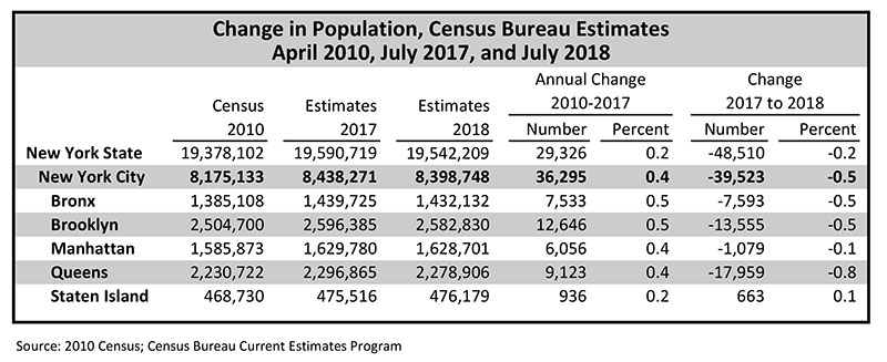 New York City Population 2020.Planning Population Current And Future Populations Dcp