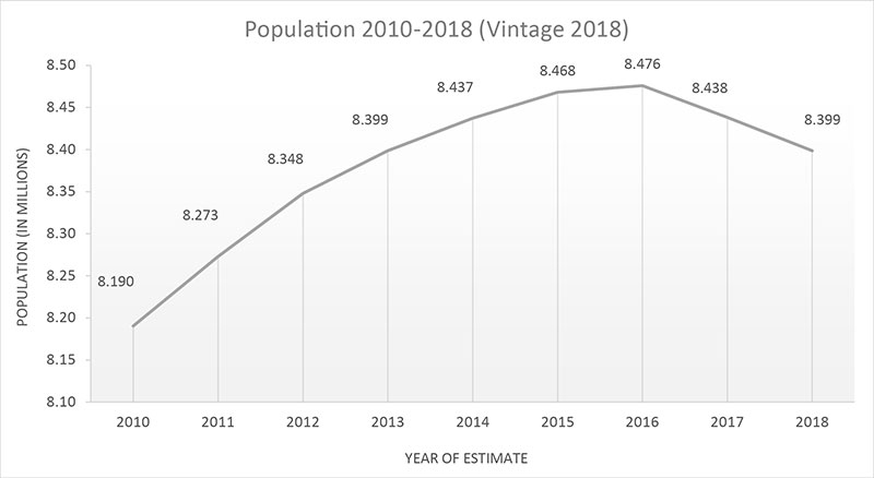 Population Of New York City 2020 Planning Population Current and Future Populations   DCP