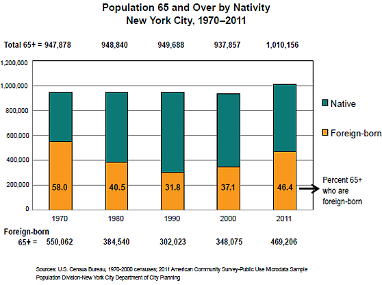 Population 65 and Over by Nativity New York City, 1970-2011