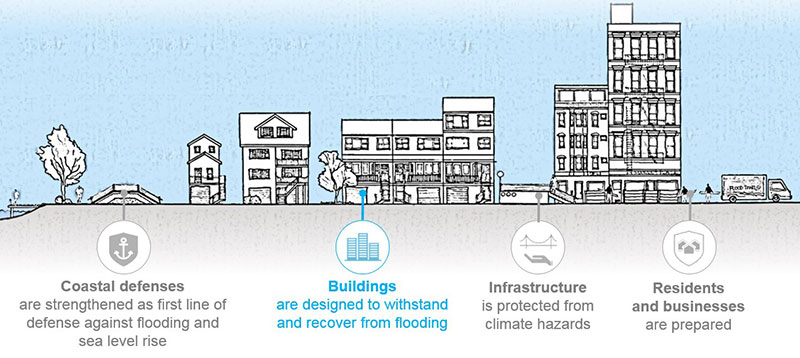 Zoning for Coastal Flood Resiliency
