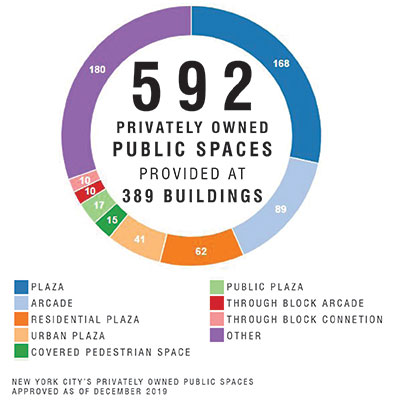 592 Privately Owned Public Spaces Provided at 354 Buildings
