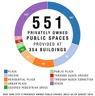551 Privately Owned Public Spaces Provided at 354 Buildings