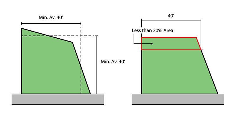 Left: Diagram illustrating how the minimum average dimensions permit flexibility in plaza design Right: Diagram showing how portions of the plaza less than 40 feet in width may occupy no more than 20% of the plaza area