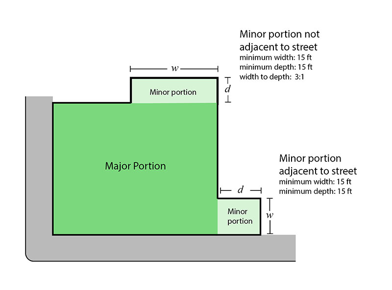 Diagram illustrating dimension requirements for minor portions of public plazas