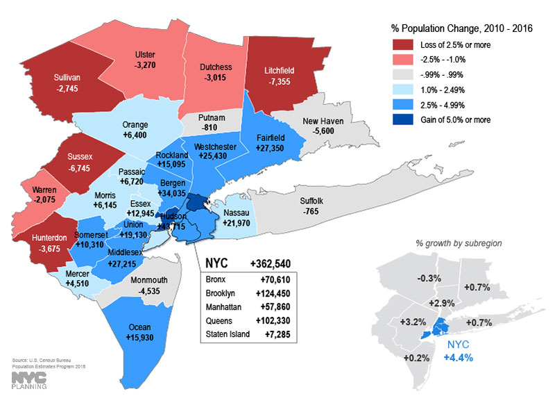 This map represents percentage change in population from 2010 to 2016, as well as net population change, by county. It also indicates the percentage growth by subregion for NYC, Connecticut, Long Island, the mid-Hudson and lower Hudson Valley, inner New Jersey and outer New Jersey. NYC, inner New Jersey and lower Hudson exceeded the region's average growth rate of 2.7% over this period.