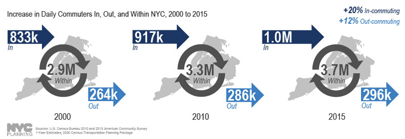 According to the U.S. Census Bureau, there has been a 20% increase in residents living in the NY metro region commuting to NYC daily for work, and a 12% increase in NYC residents commuting to jobs outside of the city, from 2000 to 2015. While the increase in daily trips into NYC averaged +1% annually from 2000 to 2010, from 2010-2015 that increase nearly doubled – average +1.8% per year.