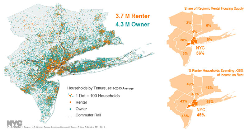 According to the U.S. Census Bureau, the region is nearly split between renter-occupied and owner-occupied households. The majority of renter householders are in NYC and inner New Jersey, accounting for 56% and 20% of the region's share respectively. Despite concentration in the core, nearly half of all renter households throughout the region reported spending more than 35% of their income on rent.