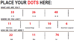 Dots Counts