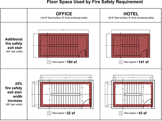 Floor Space Occupied by Fire Safety Requirement