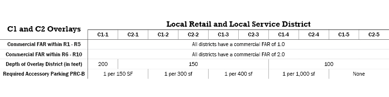 C1 and C2 Overlay Commercial Districts Table