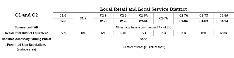 C1 and C2 Commercial Districts Table