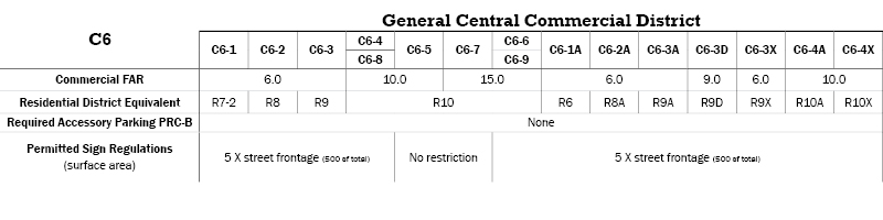 C6 Commercial Districts Table 1
