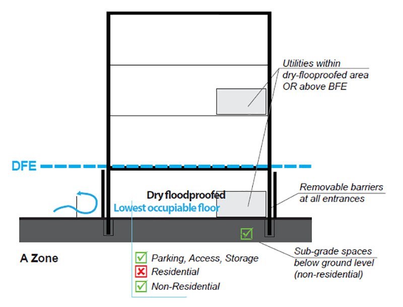A-Zone Dry-floodproofing