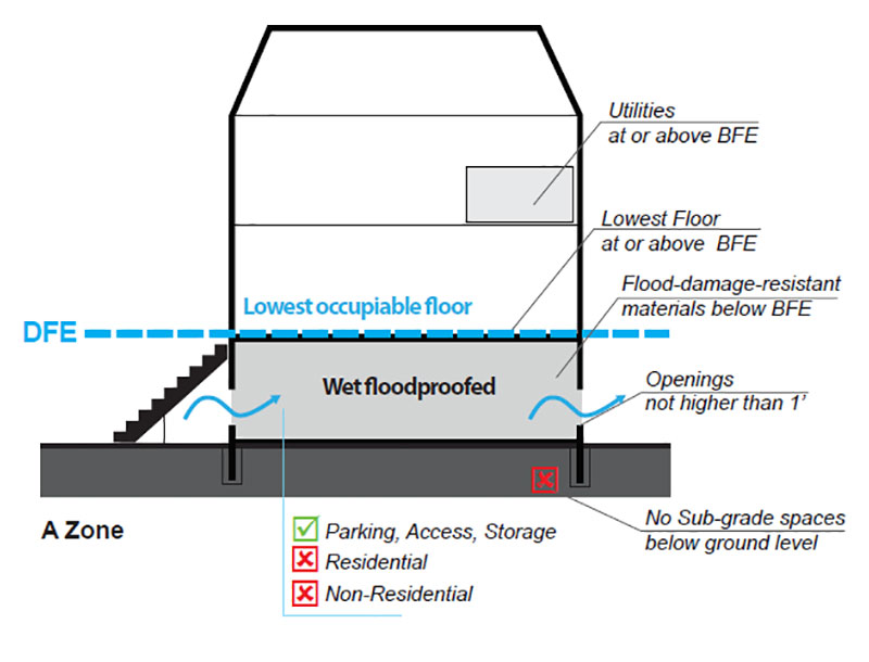A-Zone Wet-floodproofing