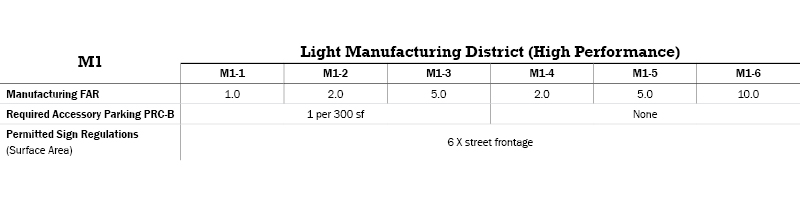 M1 Manufacturing Districts Table