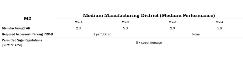 M2 Manufacturing Districts Table