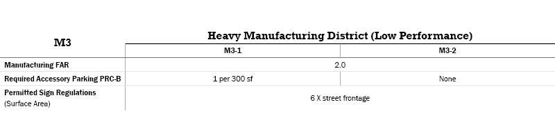 M3 Manufacturing Districts Table