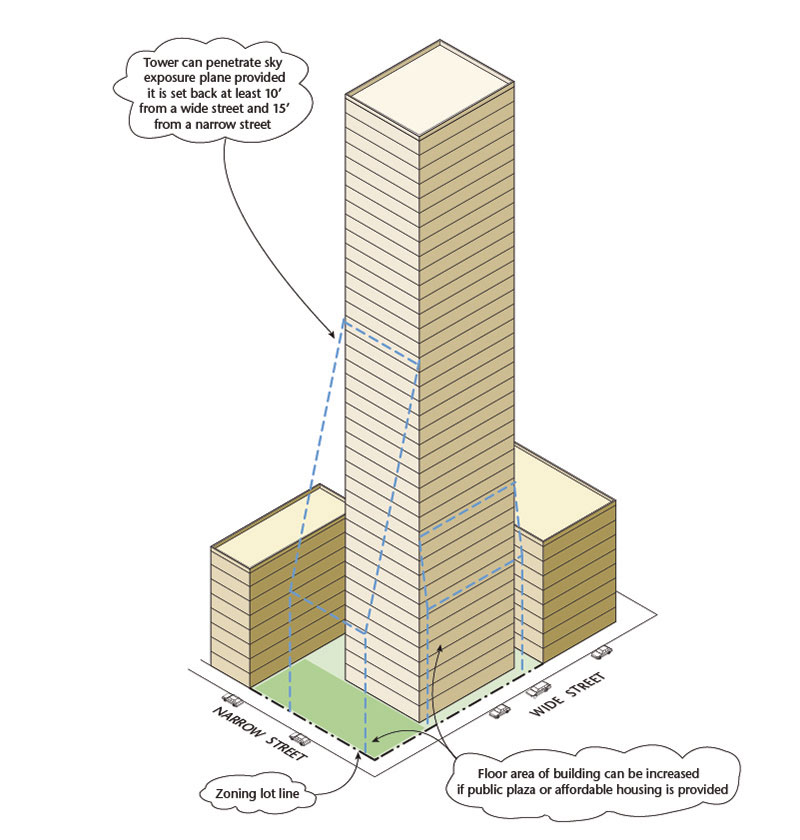 R10 General Residence District: Standard Tower