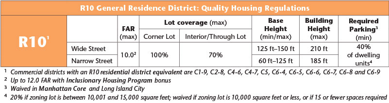 R10 General Residence District: Quality Housing Regulations Table