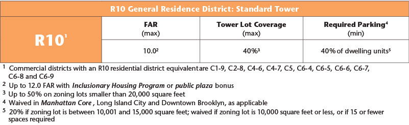 R10 General Residence District: Standard Tower  Table