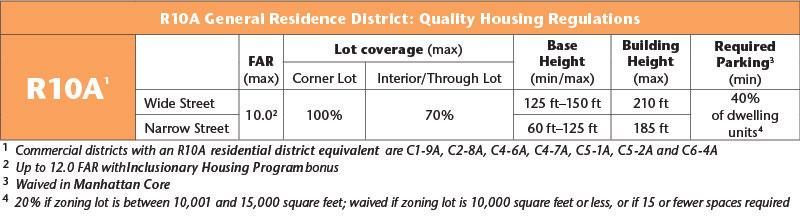 R10A General Residence District: Quality Housing Regulations Table