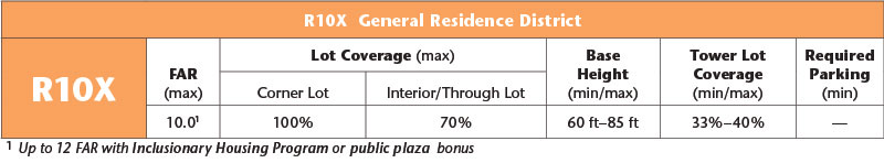 R10X General Residence District