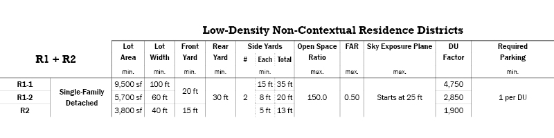 R1 and R2 Low-Density Non-Contextual Residence Districts Regulations