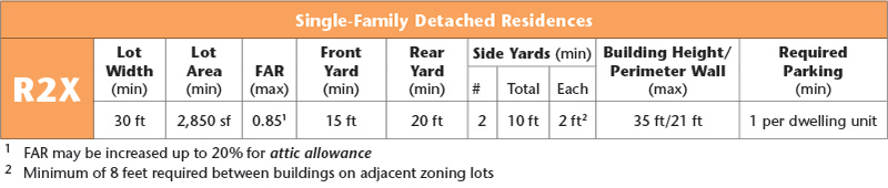 Zoning Districts & Tools Residence Districts - R2 - R2A - R2X