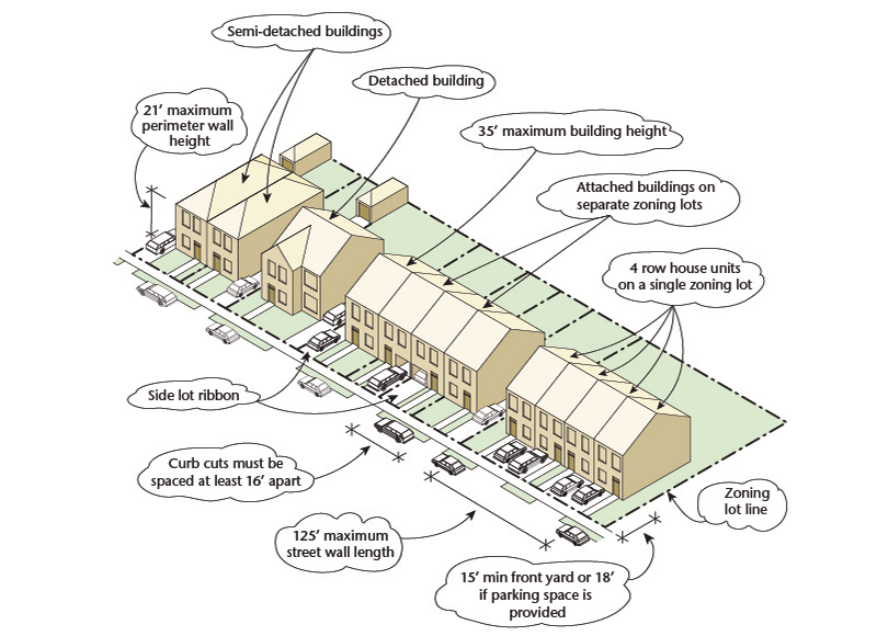 Zoning districts tools residence districts r3 1 r3 2 for Architecture zoning diagram