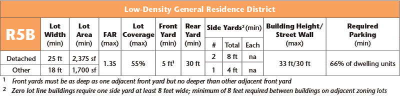 R5B Low-Density General Residence District Table