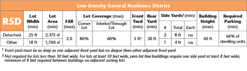 R5D Low-Density General Residence District Table