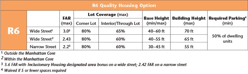 Zoning Districts & Tools Residence Districts - R6 - R6A - R6B