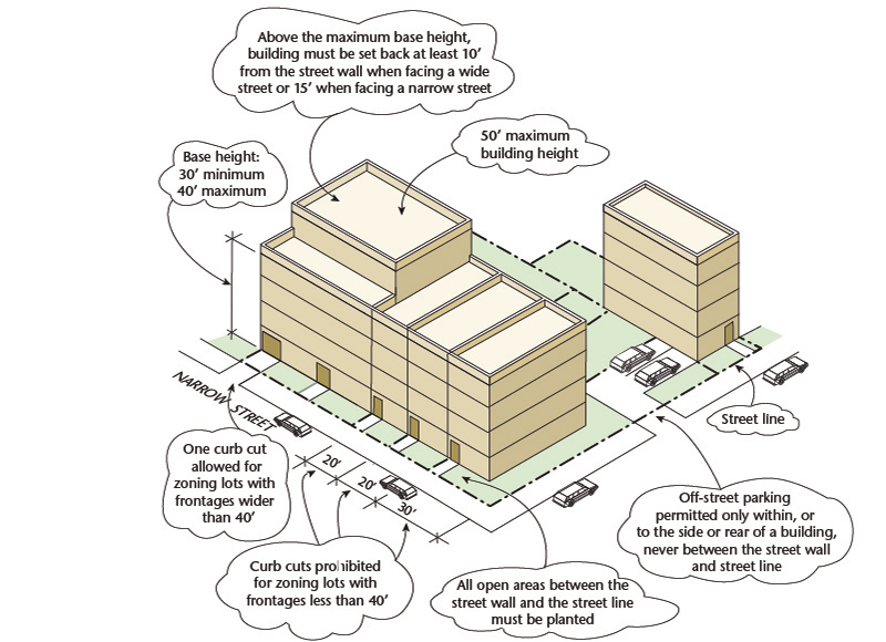 Zoning districts tools residence districts r6 r6a r6b for Architecture zoning diagram