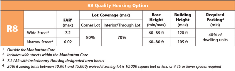 Zoning Districts & Tools Residence Districts - R8 - R8A ...