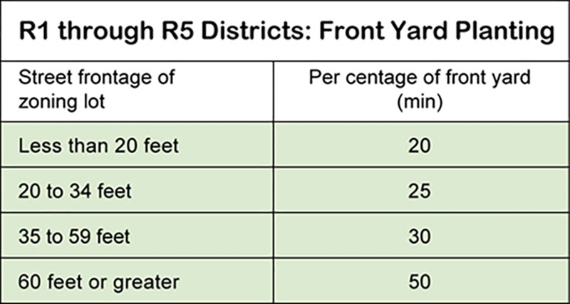 R1 through R5 Districts: Front Yard Planting
