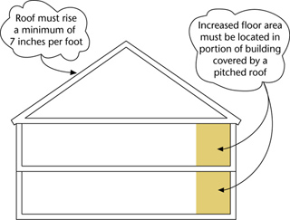 Attic Allowance in Lower Density Growth Management Areas