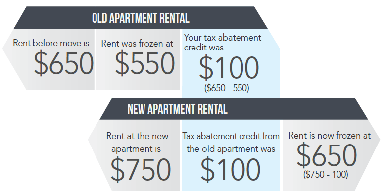 Old apartment rental vs. New apartment rental