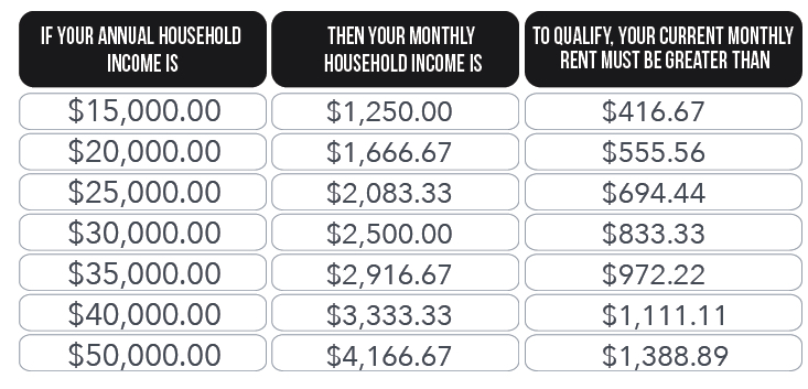 More examples based on different annual hosehold incomes
