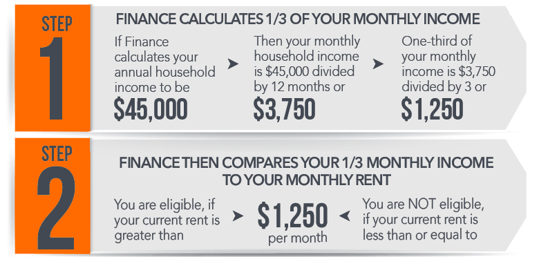 How DOF Calculates if 1/3 of your monthly income is spent on rent.