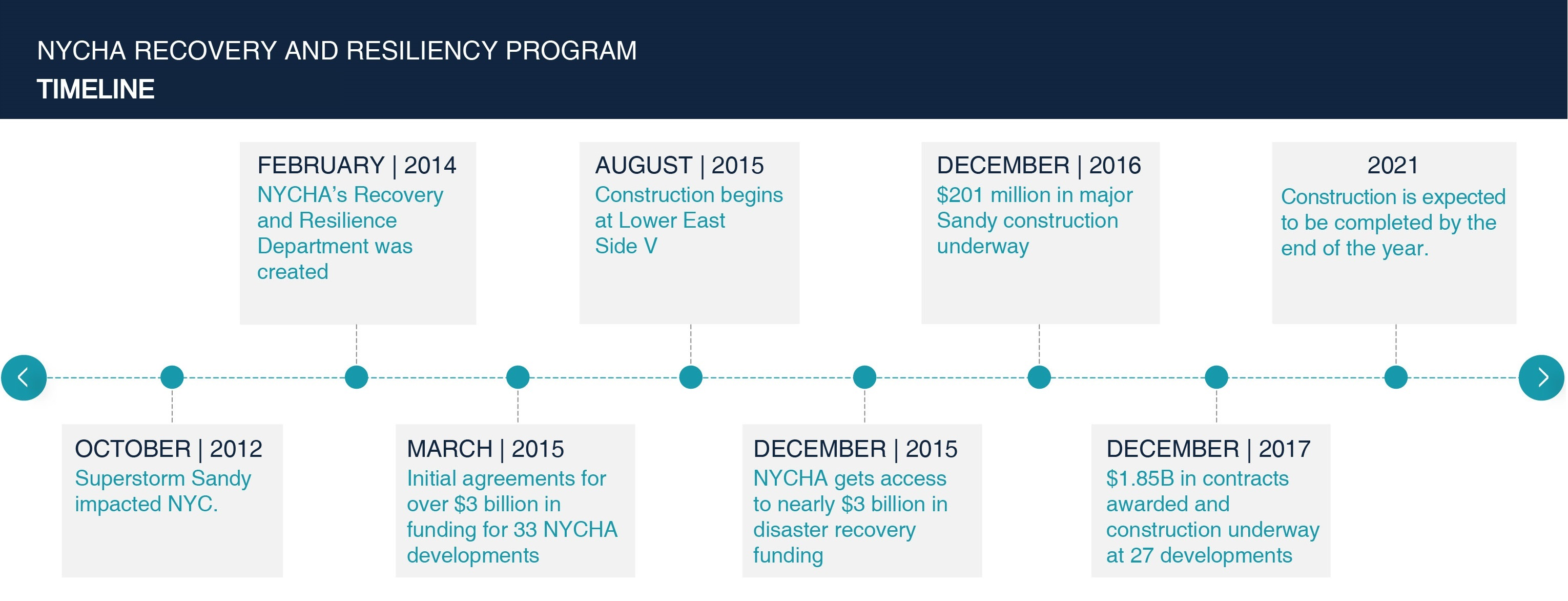 Timeline Of Nycha S Recovery Progress Through 2018