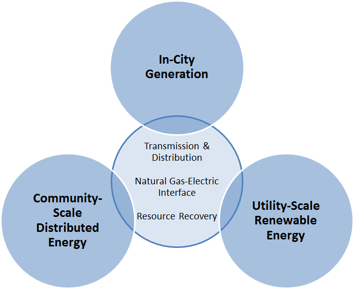 Chart detailing the energy supply system