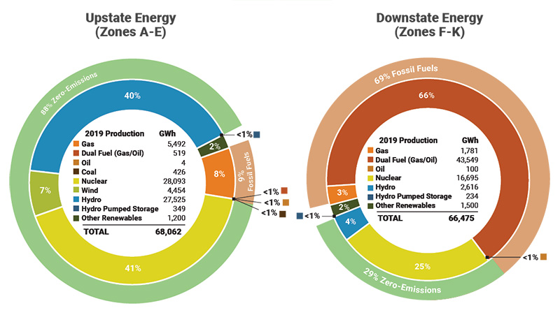 chart showing energy sources in upstate vs downstate New York