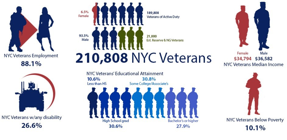 Infographic displaying NYC Veterans variaous demographic statistics, read the pdf for an accessible version of the stats